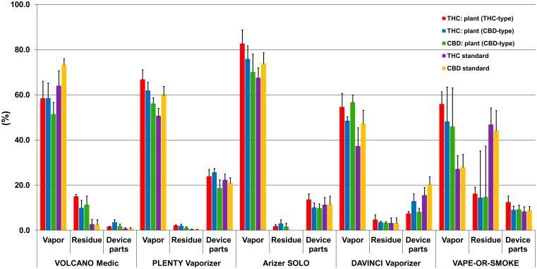 Wyniki eksperymentu nad wydajnością stosowania waporyzatorów