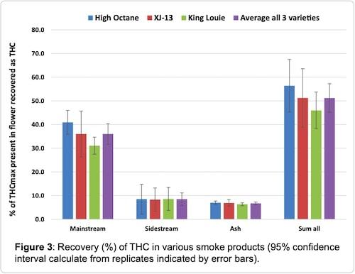 Ile THC w dymie z jointa
