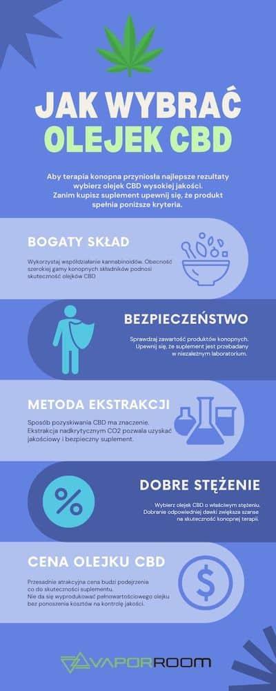 Infografika opisująca jak wybrać olejek CBD